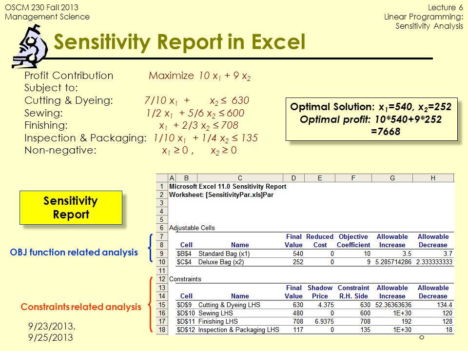 Lecture 6 Linear Programming Sensitivity Analysis - ppt