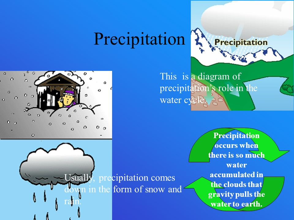 the water cycle by nash guyre ppt video online download Water Cycle Aquifer