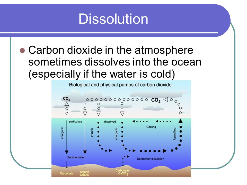 the role of carbon dioxide in the depletion of earths atmosphere How would the carbon dioxide cycle tend to restore temperatures to normal cooler temperatures lead to slower formation of carbonate minerals in the ocean, so carbon dioxide released by volcanism builds up in the atmosphere and strengthens the greenhouse effect.