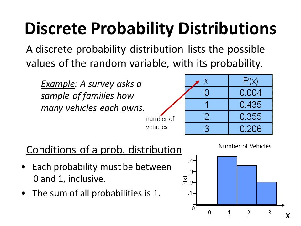 how to find the mean of a probability distribution