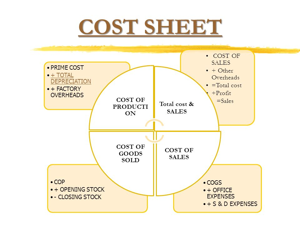 Cost sheet -RAHUL JAIN (Striving for excellence) BCOM (H), MBA, FCS