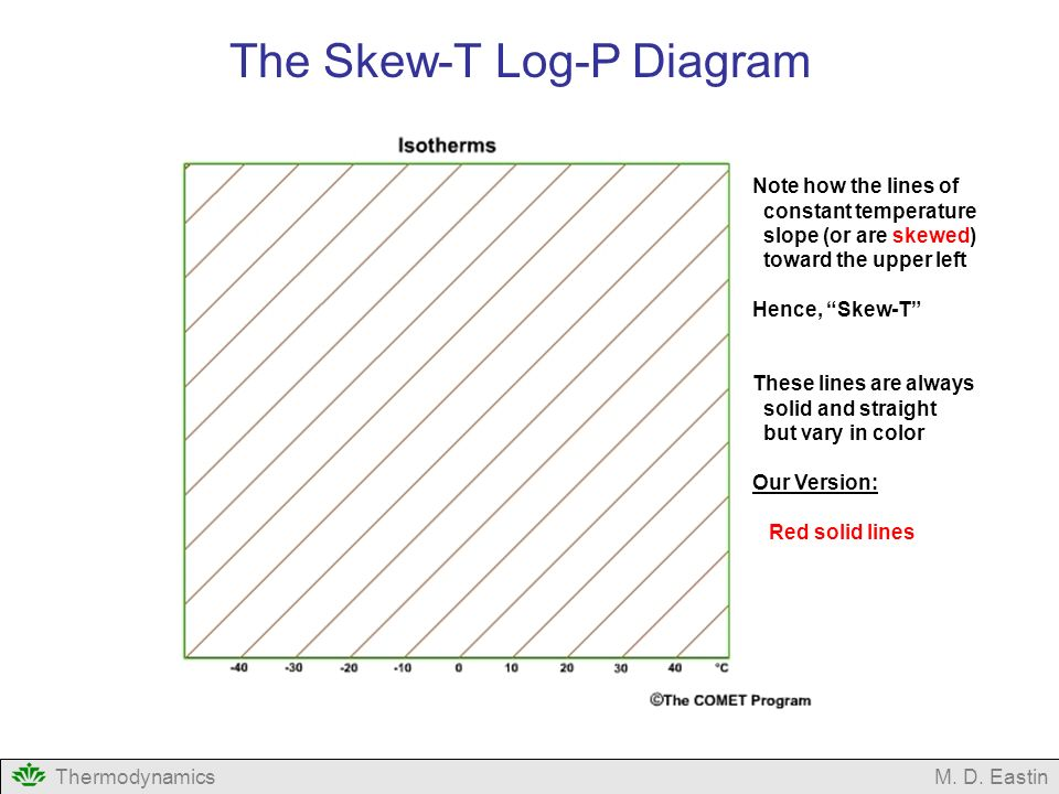 Introduction To Thermodynamic Diagrams Ppt Video Online Download