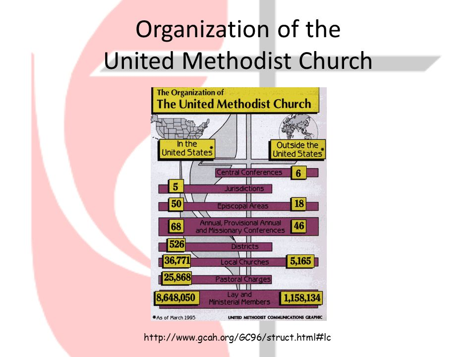 Organization of the Local Church - ppt video online download