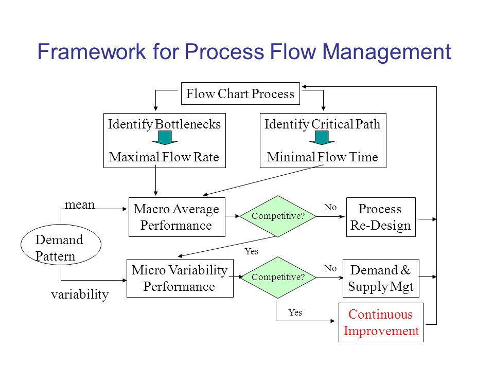 Process Flow Diagram Operations Management - Wiring Diagrams