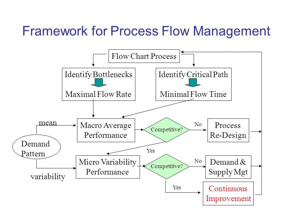 process flow diagram operations management example electrical rh tushtoys com Process Flow Diagram Samples Operational Diagram Example