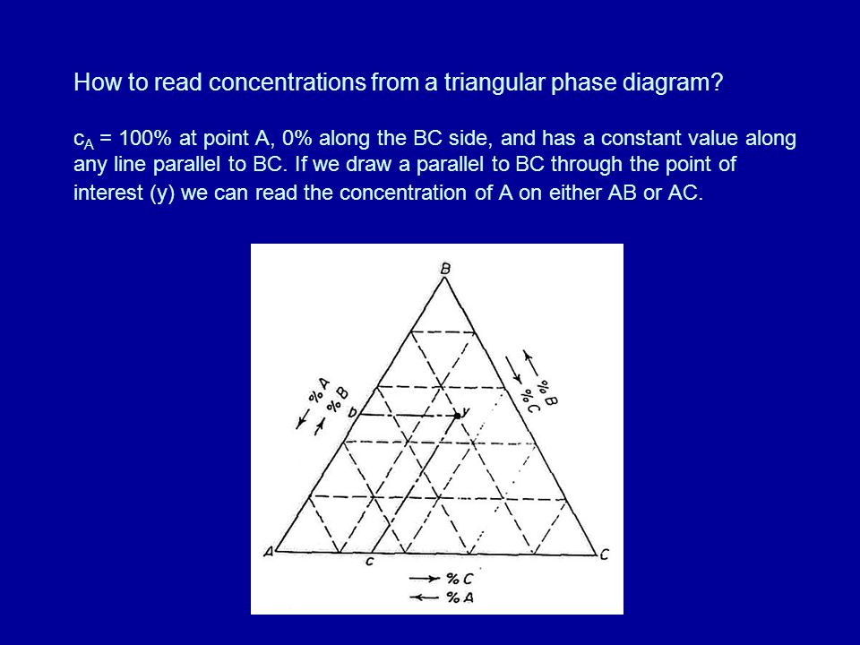 Lecture 15 Phase Diagrams Of Three Component Systems Ppt Video