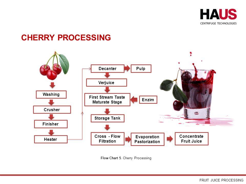 Process Flow Diagram Orange Juice Explained Wiring Diagrams