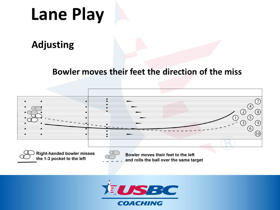 Lane+Play+Adjusting+Bowler+moves+their+feet+the+direction+of+the+miss bowling lane diagram for coaching we wiring diagram