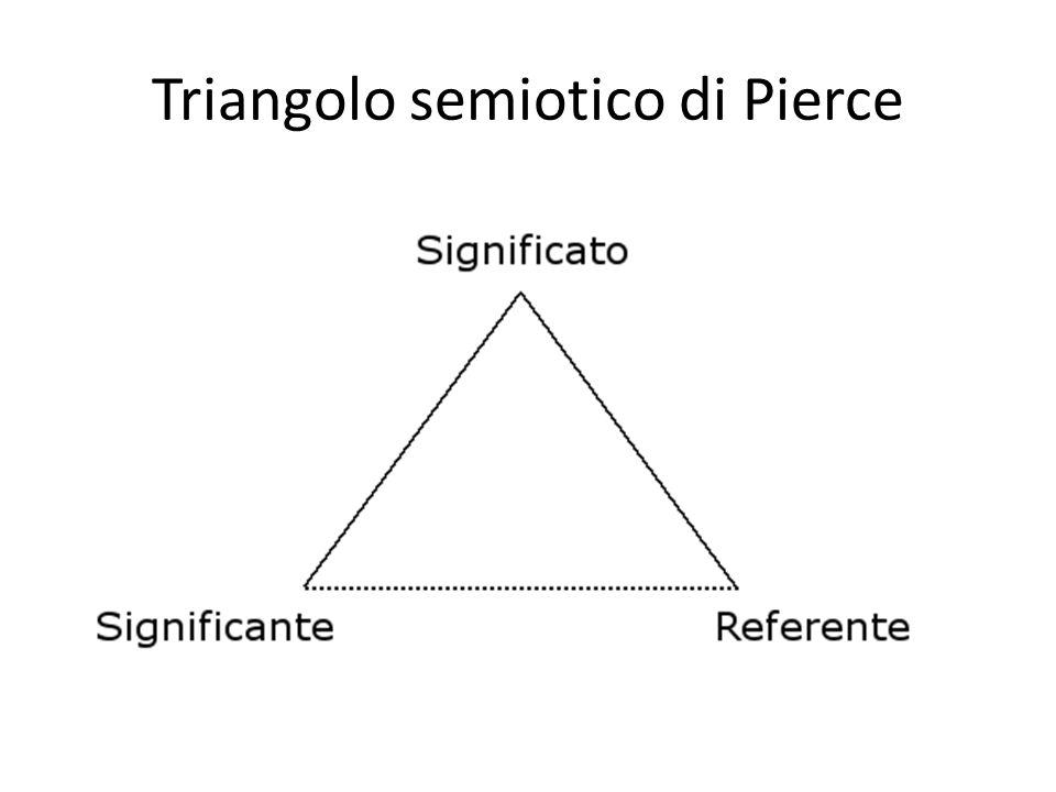 Triangolo semiotico di Pierce