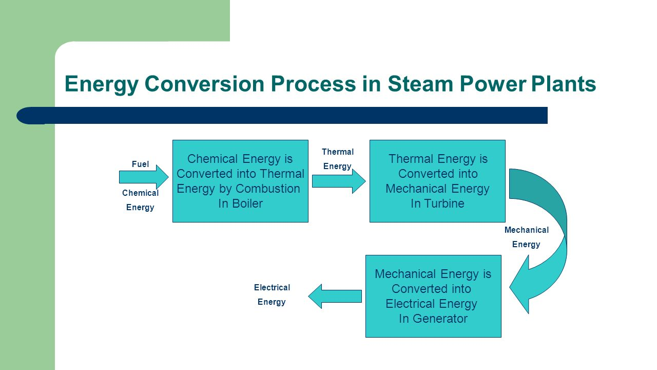 THERMAL POWER PLANT. - ppt video online download