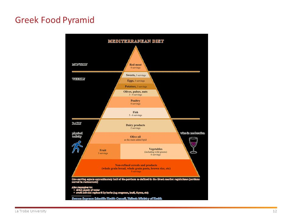 Dietary Guidelines Around The World Ppt Video Online Download