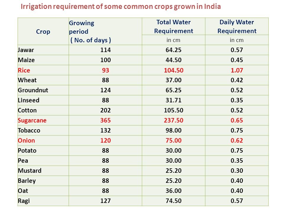 Crop water requirements.