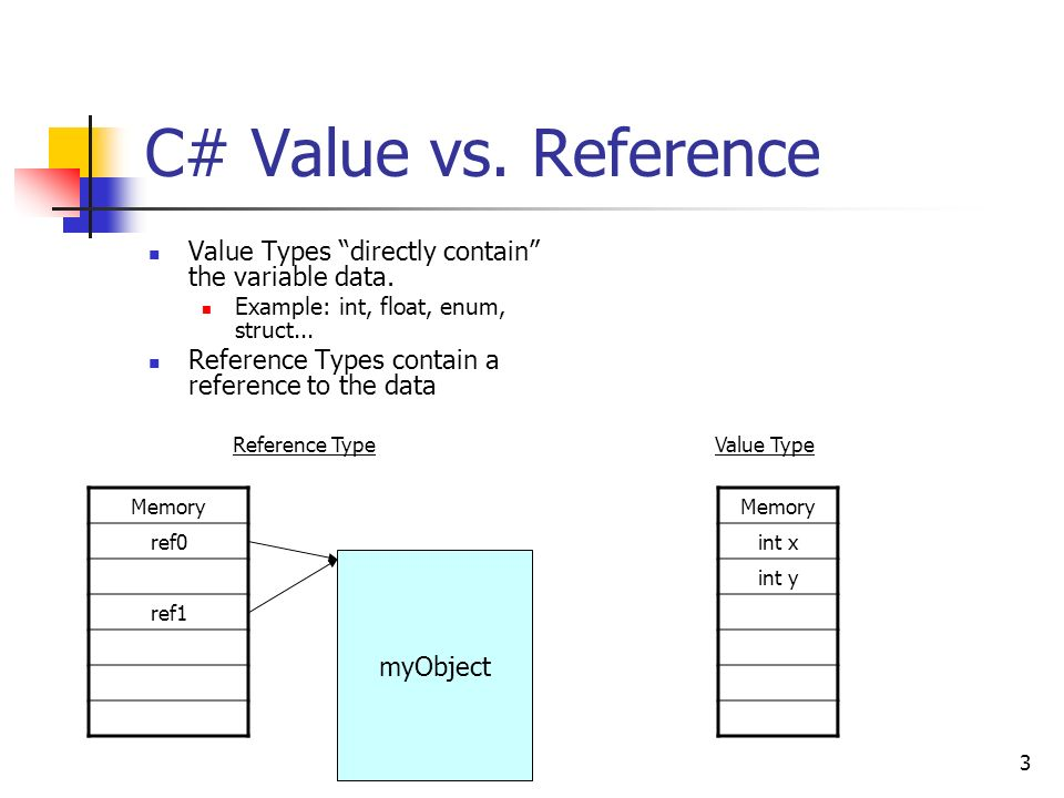 Value types and reference types