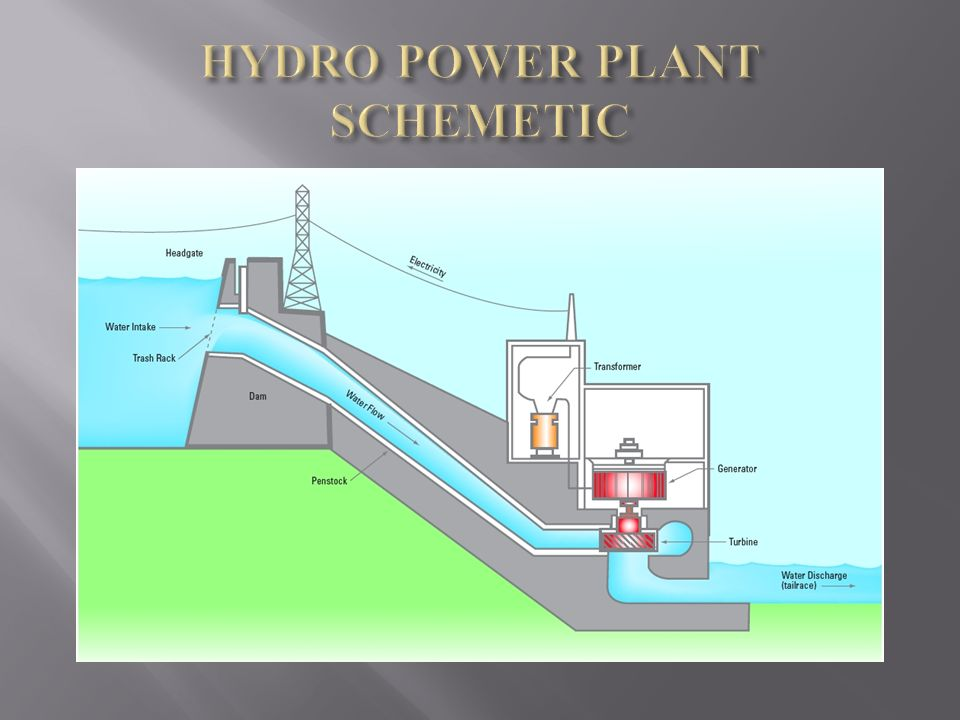 Hydro Power Plant Schemetic on micro hydroelectric power