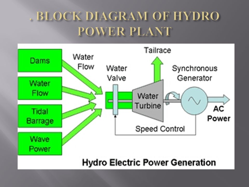 Contents 1 Introduction 2 Hydro Power Plants In India Ppt Video