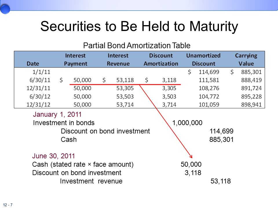 Held to maturity securities