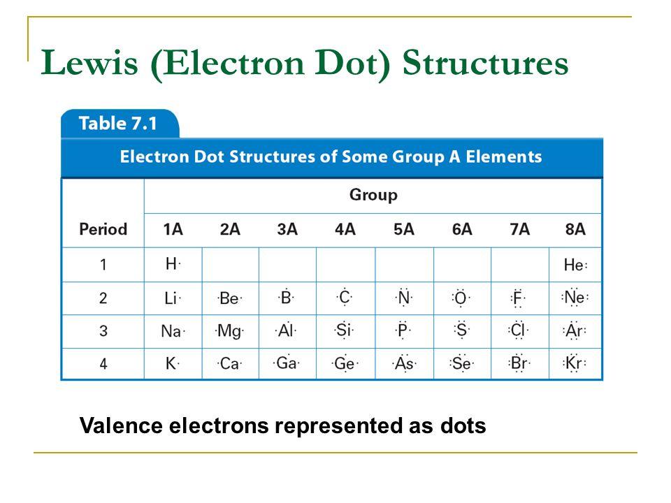 Lewis electron dot diagram vanadium diy wiring diagrams ionic metallic bonding ppt video online download rh slideplayer com electron dot diagram platinum electron dot diagram argon ccuart Image collections