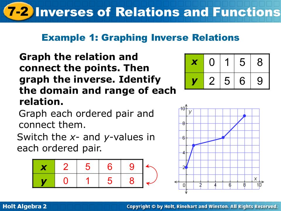 7-2 Inverses of Relations and Functions Warm Up Lesson ...