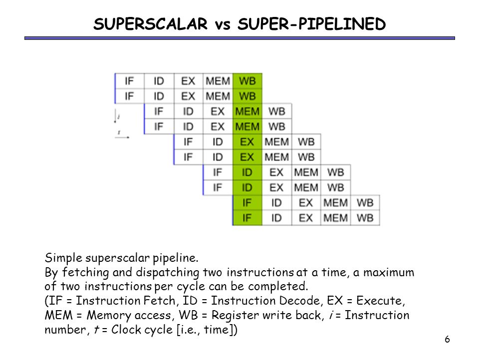 pipelining and superscalar techniques