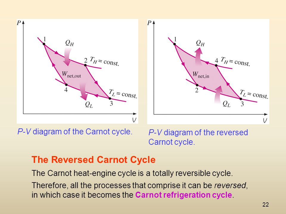 22 The Reversed Carnot Cycle Pv Diagram: Heat Engine Vs Refrigerator Pv Diagram At Anocheocurrio.co