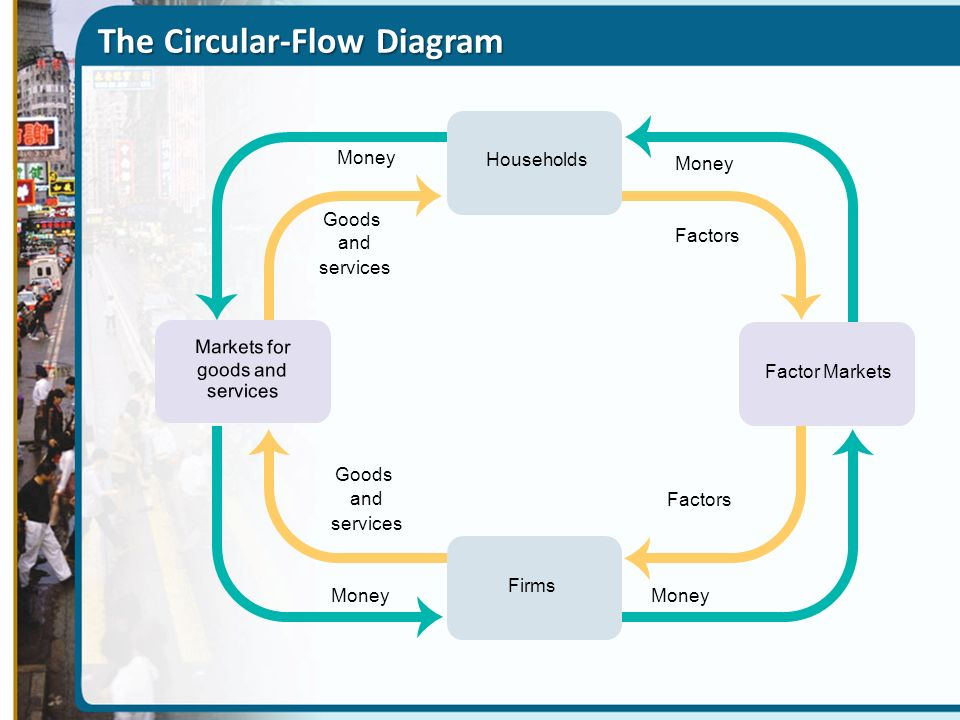 circular flow diagrams Conceptdraw diagram v12 diagramming and vector drawing software offers the circular arrows diagrams solution from the diagrams area with extensive drawing tools, predesigned samples and circular flow diagram template use of ready template is the easiest way of drawing.