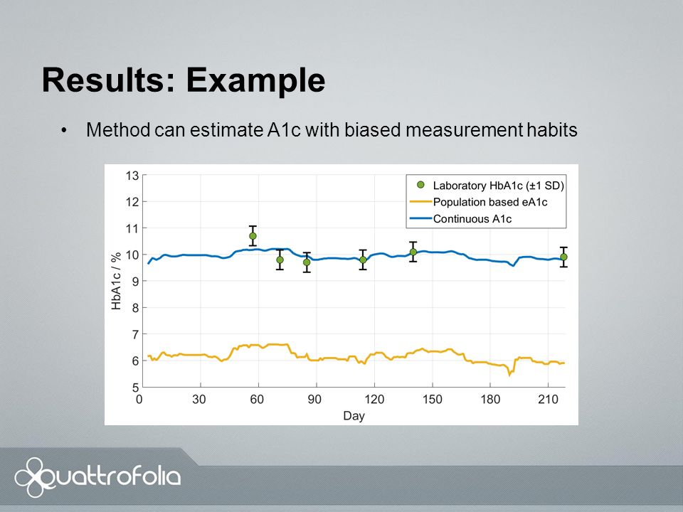 Results: Example 2 Method can estimate A1c with good accuracy and utilizes the available data efficiently.