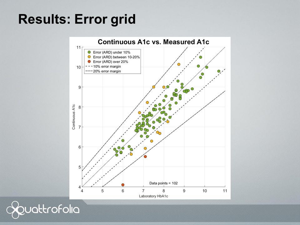 Results: Error Grid MAD and MARD were 0.41 and 5.38 %, respectively.