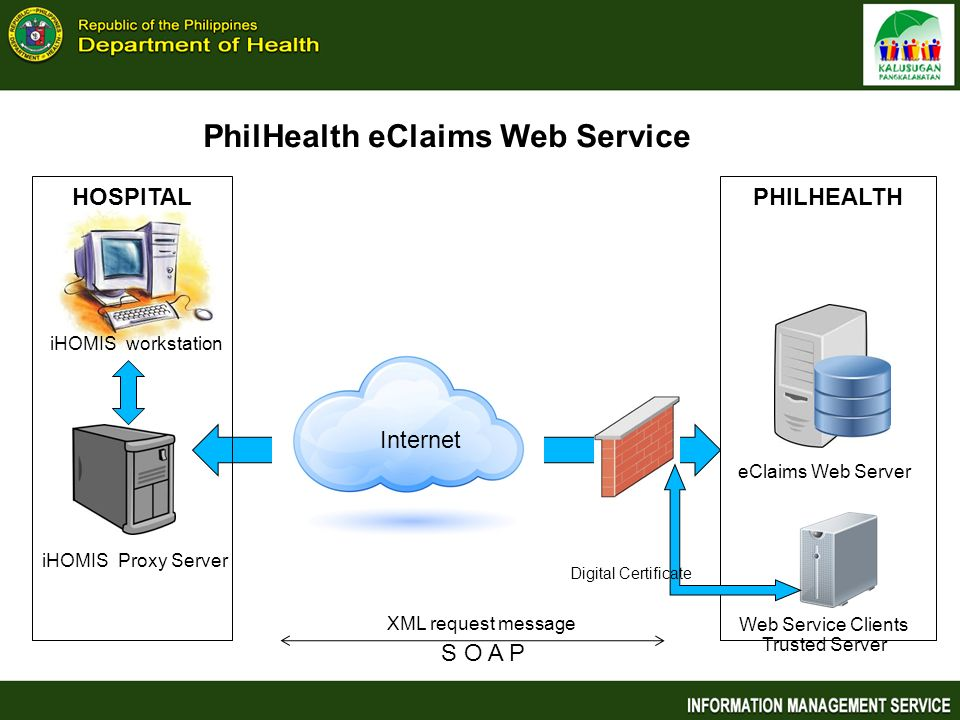 Web Service Clients Trusted Server