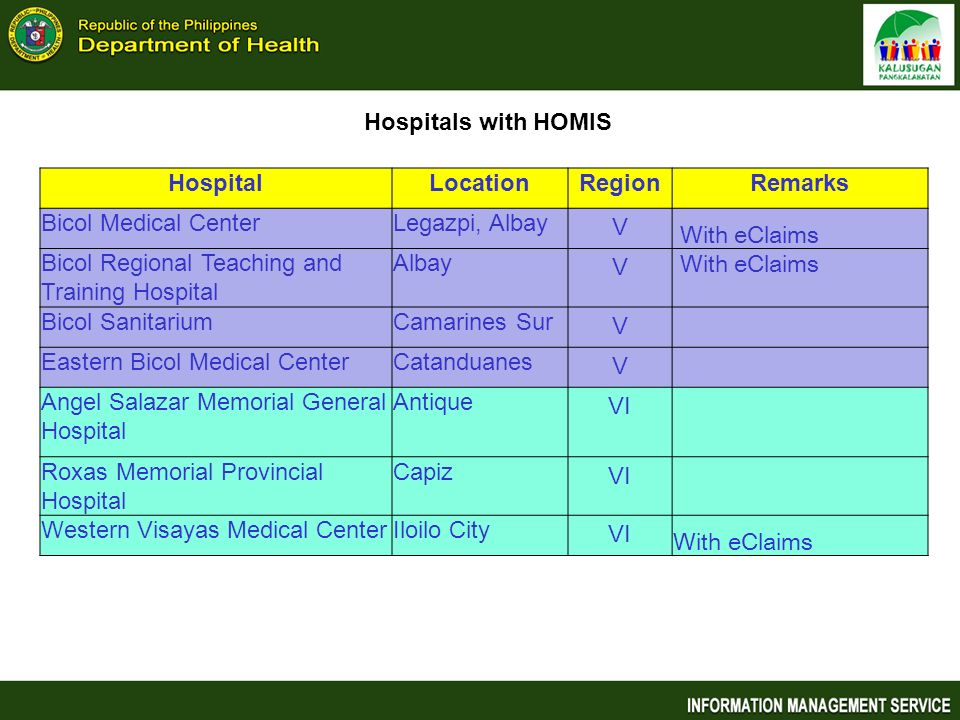 Hospitals with HOMIS Hospital. Location. Region. Remarks. Bicol Medical Center. Legazpi, Albay.