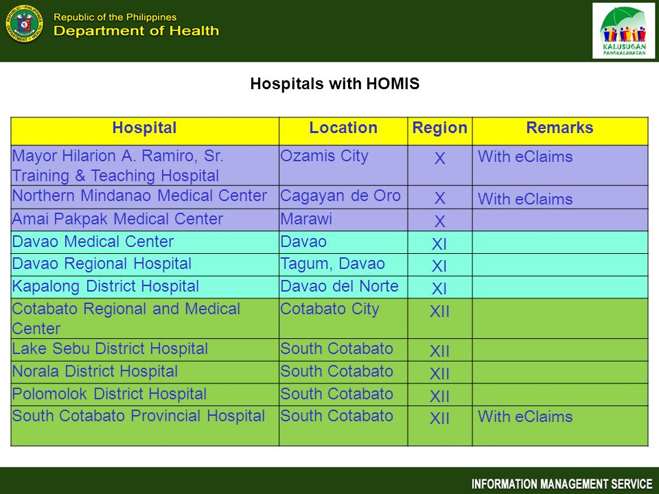 Hospitals with HOMIS Hospital. Location. Region. Remarks. Mayor Hilarion A. Ramiro, Sr. Training & Teaching Hospital.