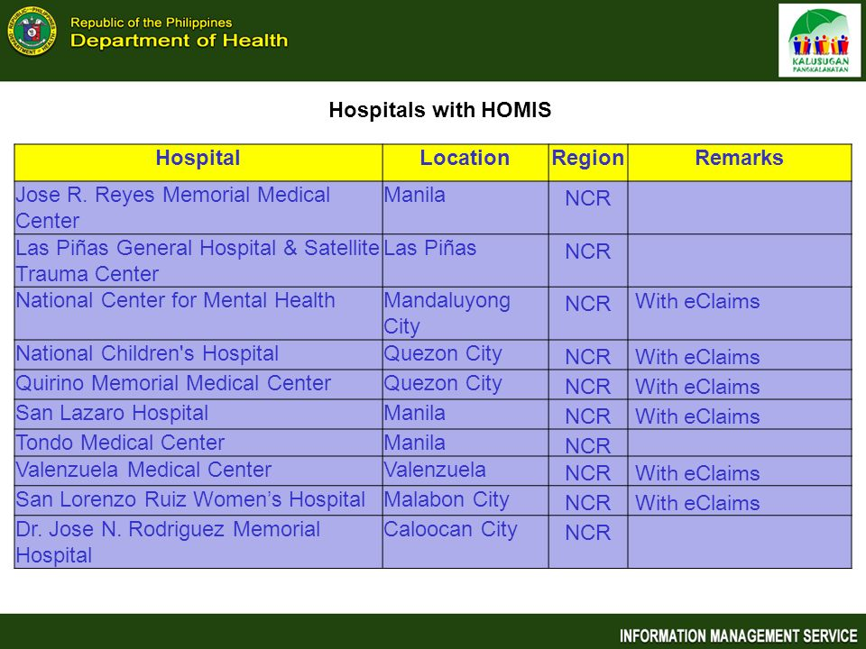 Hospitals with HOMIS Hospital. Location. Region. Remarks. Jose R. Reyes Memorial Medical Center.