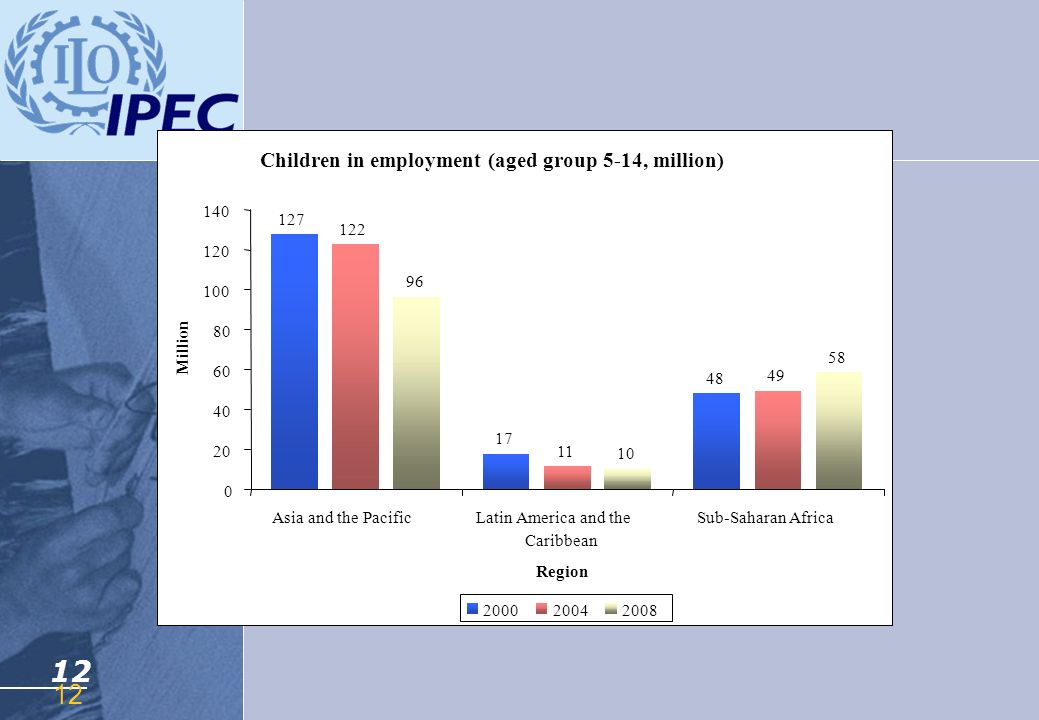 12 Children in employment (aged group 5-14, million)