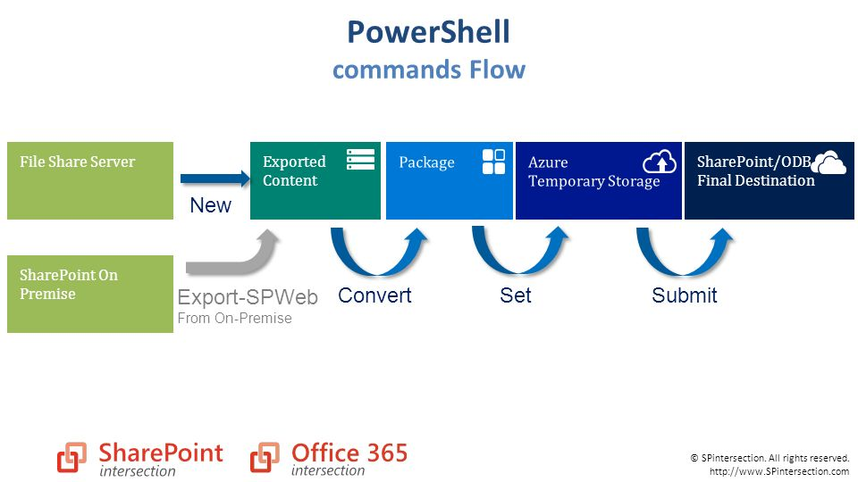 SharePoint Online Migration API and Improvements - ppt download