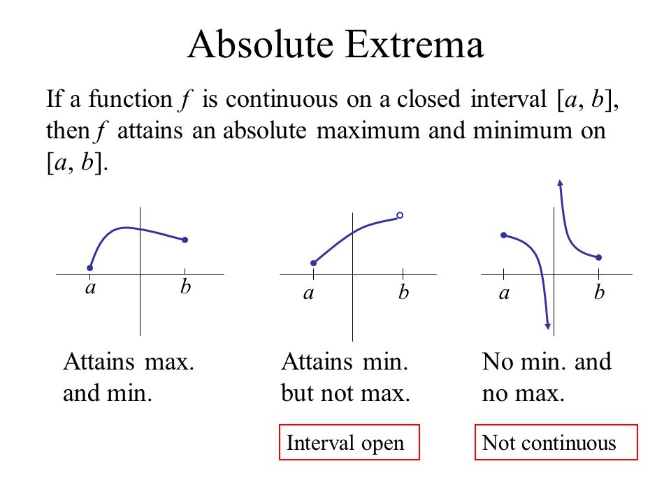 Finding the Absolute Extreme Values of Functions - ppt video