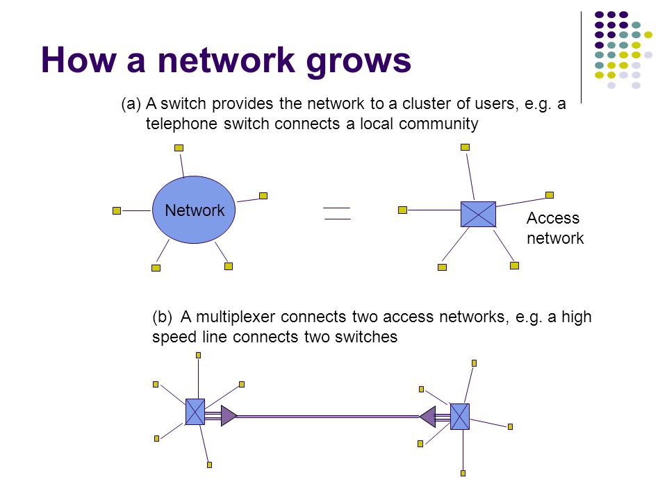 Chapter 4 Circuit-Switching Networks - ppt download