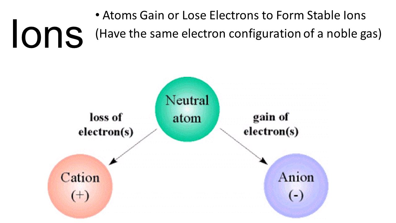 Image result for ions.