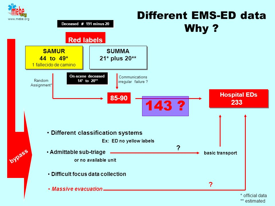 Different EMS-ED data Why
