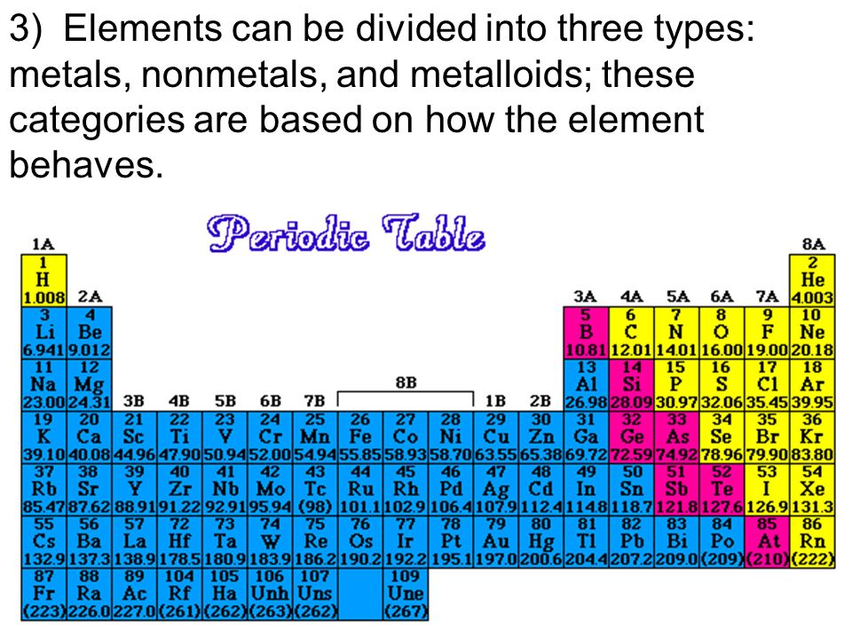 Atoms elements periodic table ppt video online download 18 3 elements can be divided into three types metals nonmetals and metalloids these categories are based on how the element behaves urtaz Choice Image