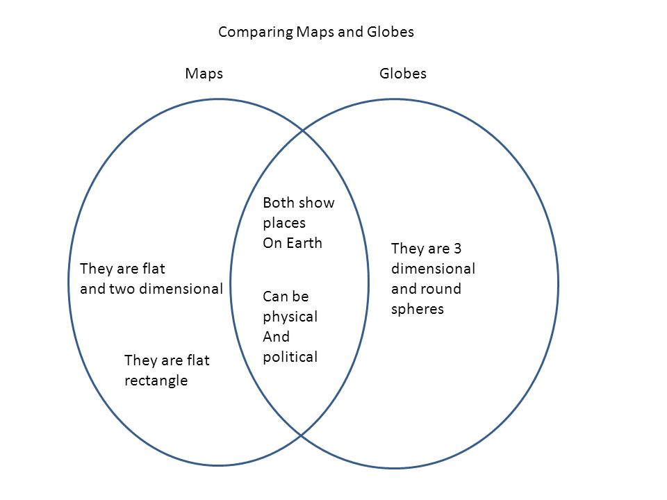 I understand the parts of a map and ppt video online download comparing maps and globes ccuart Choice Image