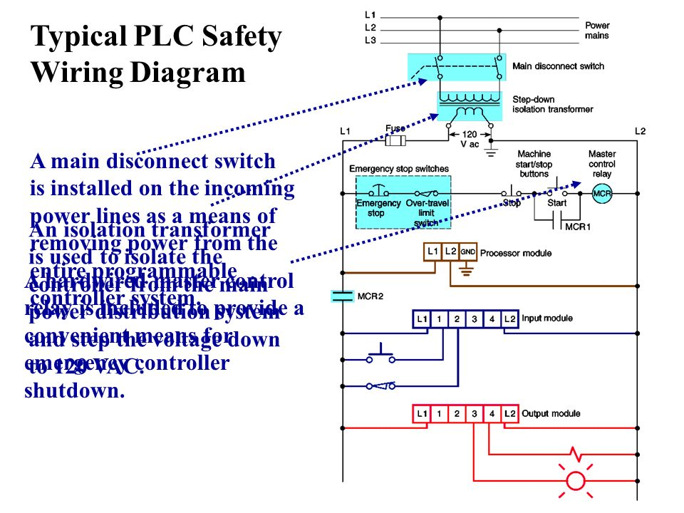 Programmable logic controllers ppt video online download typical plc safety wiring diagram asfbconference2016 Images