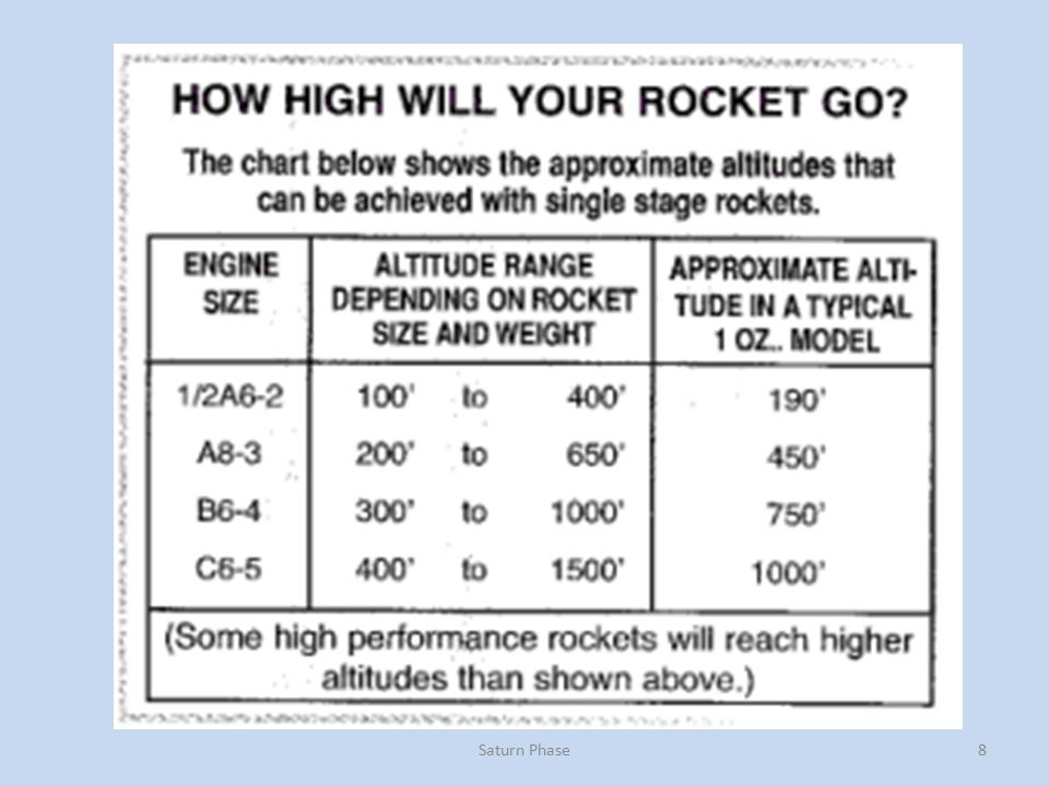 Model Rocketry Saturn Phase - ppt video online download