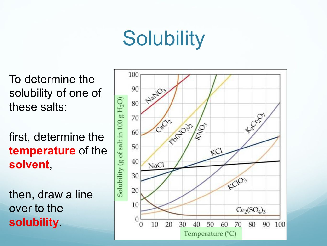 pictures How to Determine Solubility