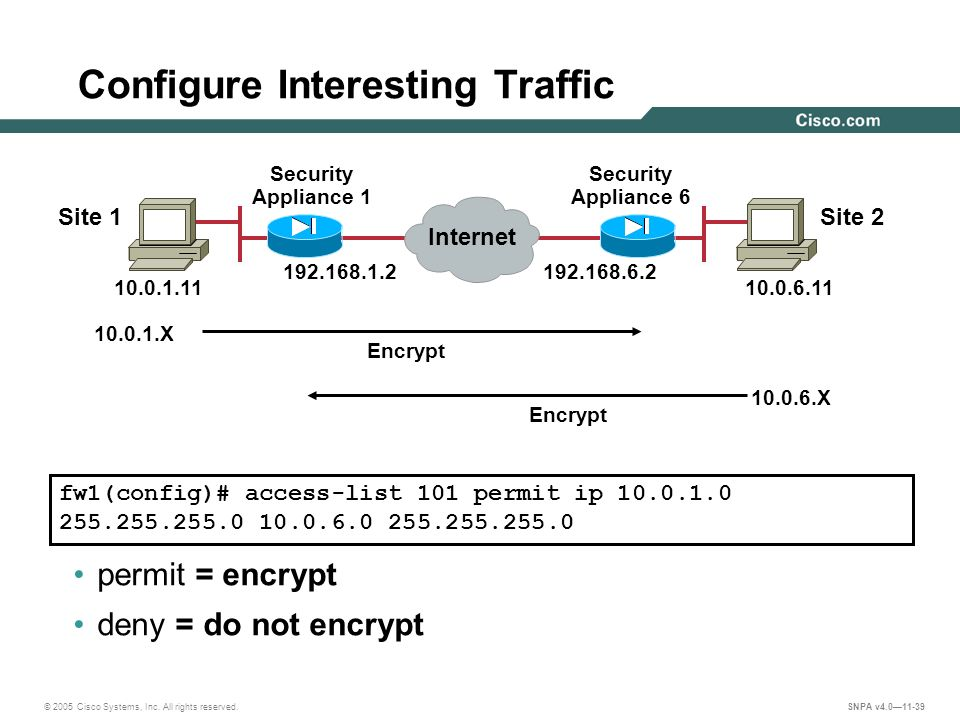 Virtual Private Network Configuration - ppt download