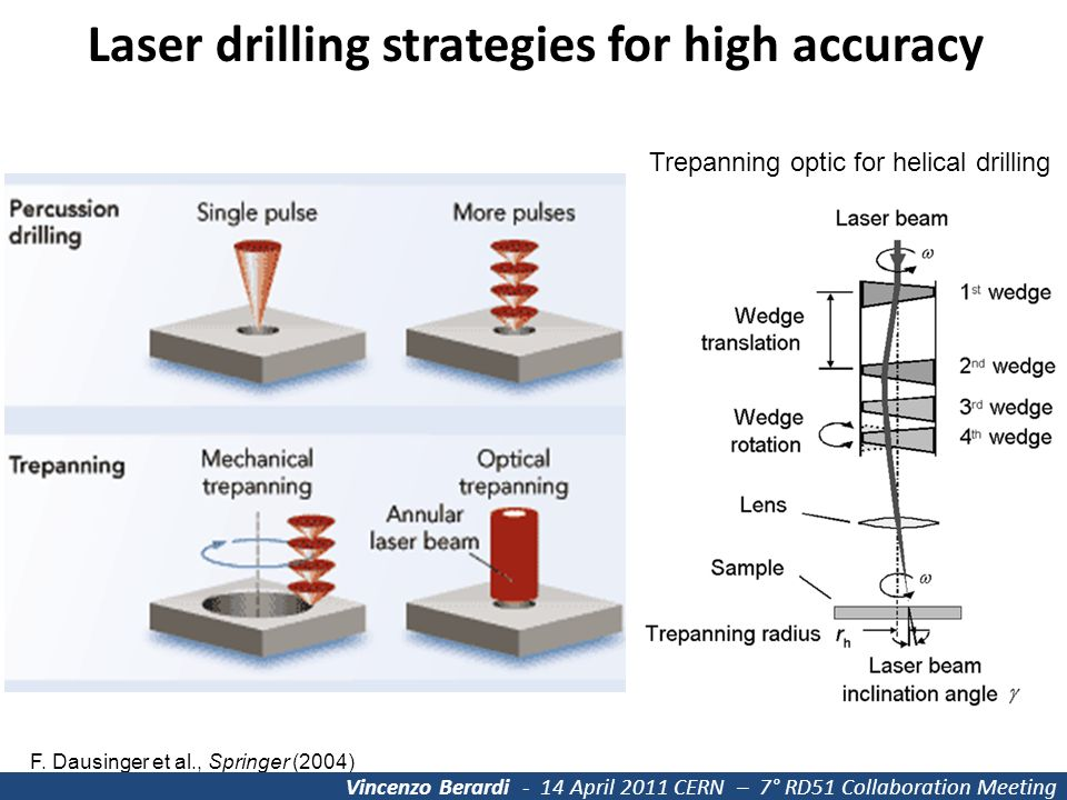 Laser Drilling Of A Copper Mesh Ppt Video Online Download