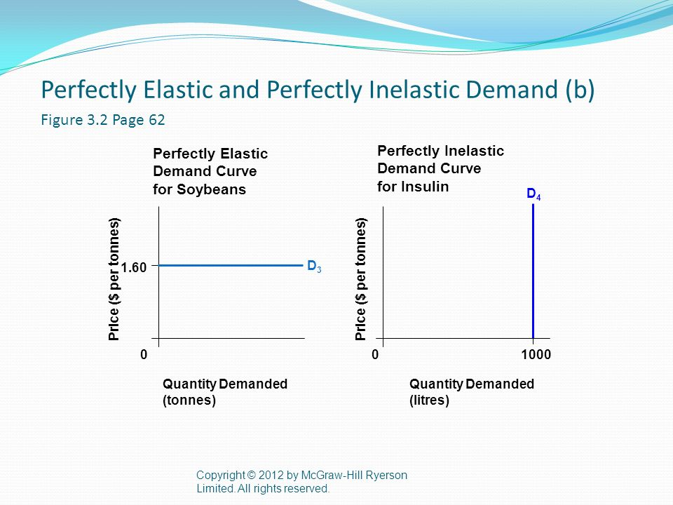 perfectly elastic and inelastic demand
