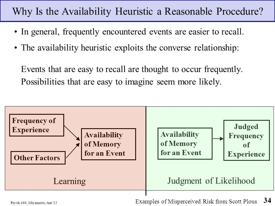 naprosyn safety and availability heuristic psychology