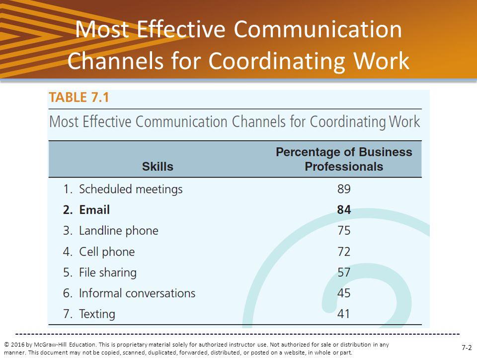 Business communication at work Coursework Sample - September