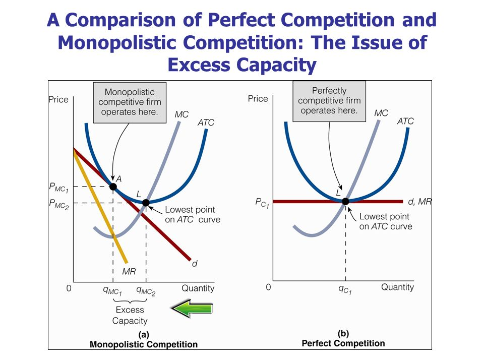 A Comparison Of Perfect Competition And Monopolistic The Issue Excess Capacity