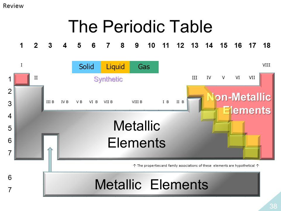 Chapter 1 the organization of matter ppt download the periodic table metallic elements metallic elements non metallic urtaz Choice Image