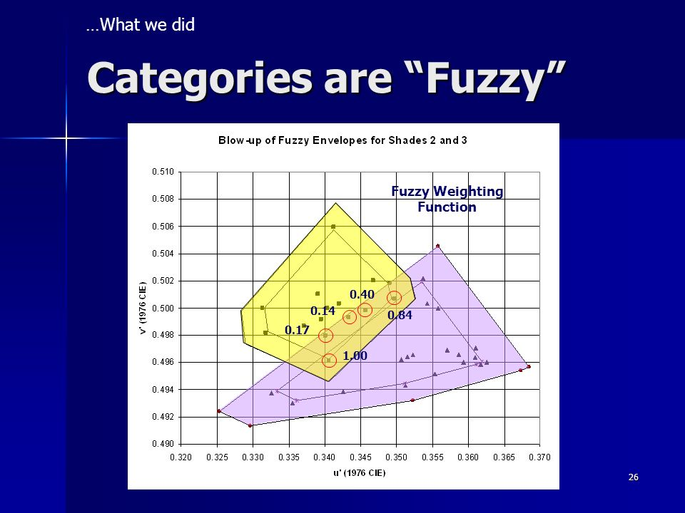 Categories are Fuzzy